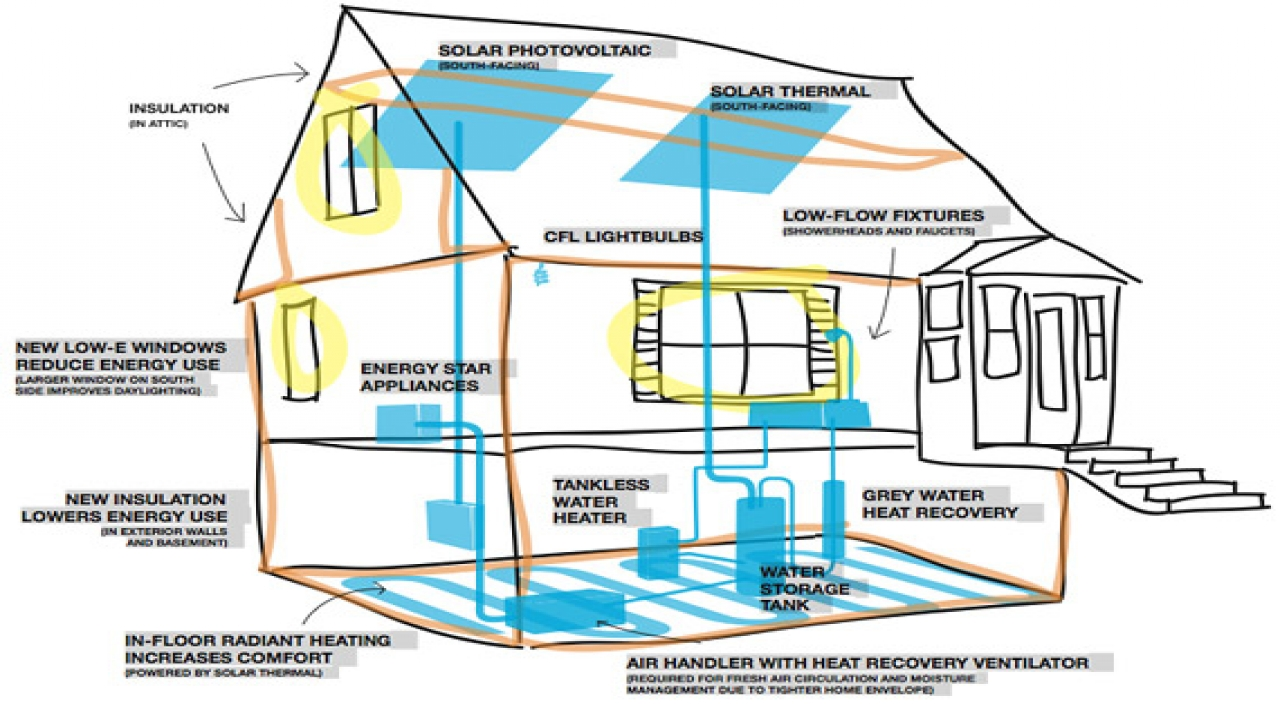 Remarkable Most Energy Efficient Home Design - plusarquitectura.info