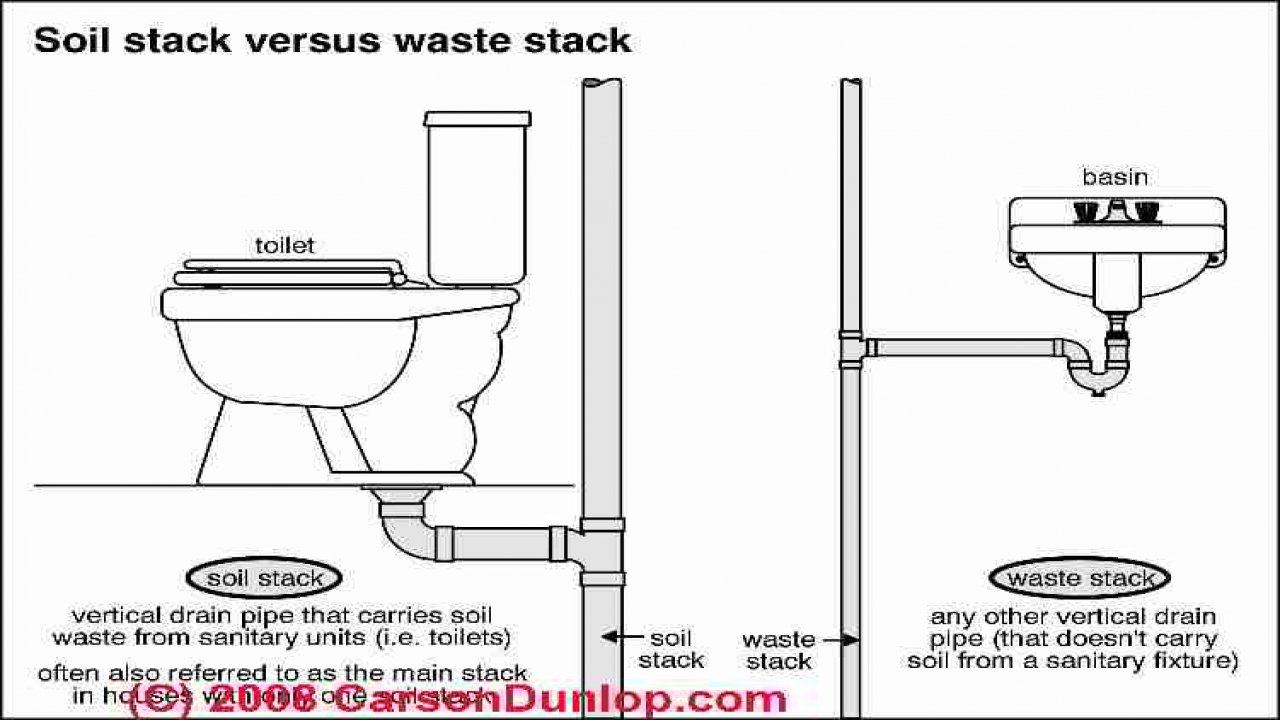Toilet Plumbing Diagram Toilet Drain Pipe Diagram  House