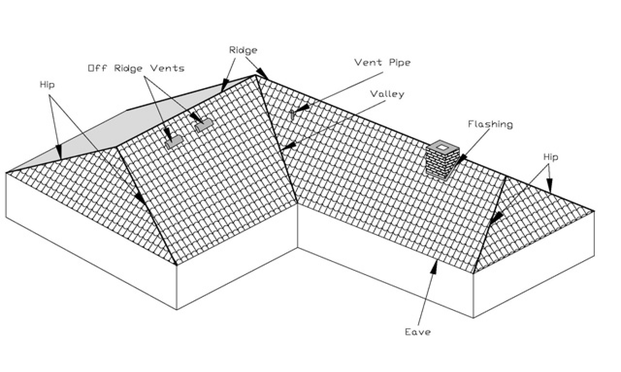 Hip roof vs gable roof cost hip pitched roof cross gable for Jerkinhead roof construction