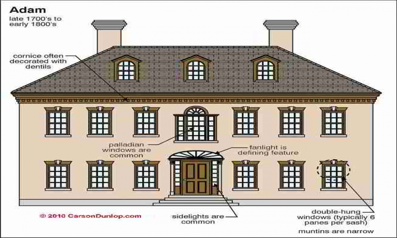 Residential architectural design types of residential for Residential architecture styles