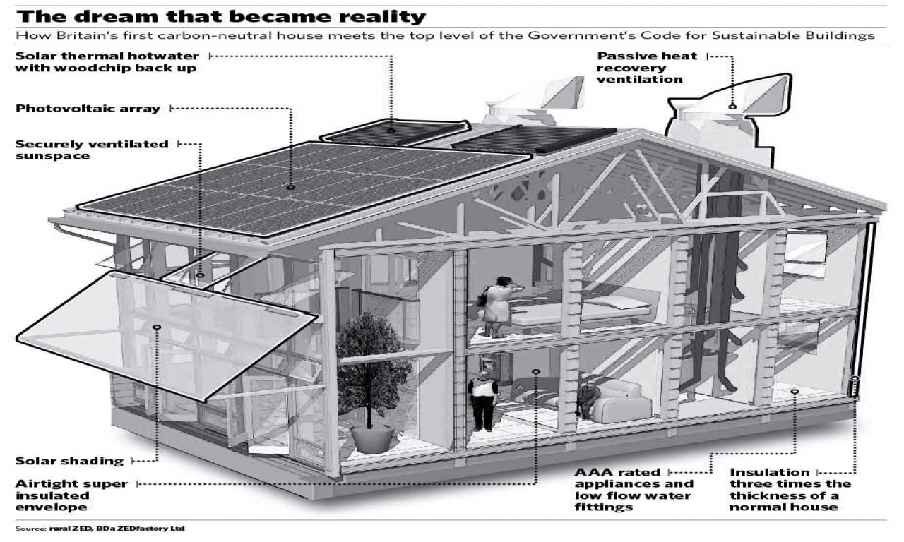 Small eco house plans eco friendly house design home for Eco friendly house designs in the philippines