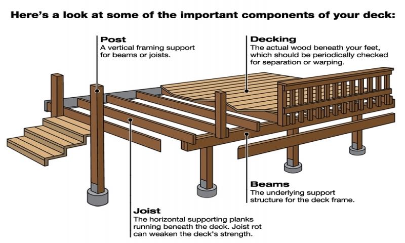 Wood Deck Construction Plans 8 X 8 Deck Plans House Plans